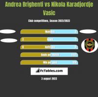 Andrea Brighenti vs Nikola Karadjordje Vasic h2h player stats