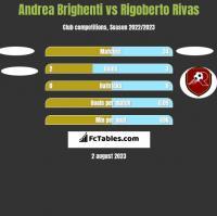 Andrea Brighenti vs Rigoberto Rivas h2h player stats