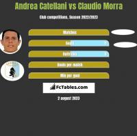 Andrea Catellani vs Claudio Morra h2h player stats
