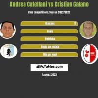 Andrea Catellani vs Cristian Galano h2h player stats