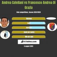 Andrea Catellani vs Francesco Andrea Di Grazia h2h player stats