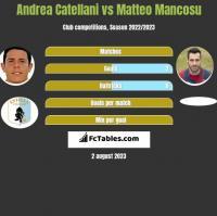 Andrea Catellani vs Matteo Mancosu h2h player stats
