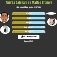 Andrea Catellani vs Matteo Brunori h2h player stats