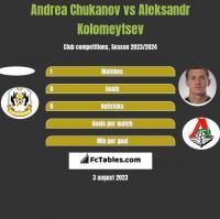 Andrea Chukanov vs Aleksandr Kolomeytsev h2h player stats