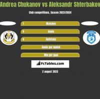 Andrea Chukanov vs Aleksandr Shterbakov h2h player stats