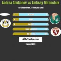Andrea Chukanov vs Aleksey Miranchuk h2h player stats