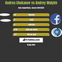 Andrea Chukanov vs Andrey Malykh h2h player stats