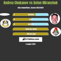 Andrea Chukanov vs Anton Miranchuk h2h player stats