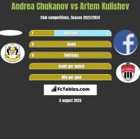 Andrea Chukanov vs Artem Kulishev h2h player stats