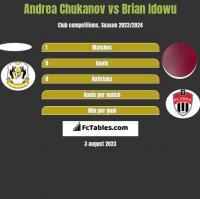 Andrea Chukanov vs Brian Idowu h2h player stats