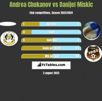Andrea Chukanov vs Danijel Miskic h2h player stats