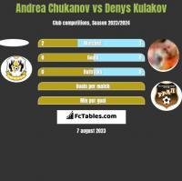 Andrea Chukanov vs Denys Kulakov h2h player stats