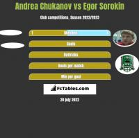 Andrea Chukanov vs Egor Sorokin h2h player stats