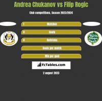 Andrea Chukanov vs Filip Rogic h2h player stats
