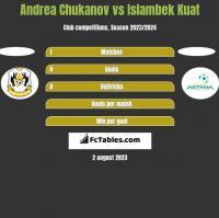 Andrea Chukanov vs Islambek Kuat h2h player stats