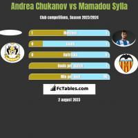 Andrea Chukanov vs Mamadou Sylla h2h player stats