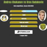 Andrea Chukanov vs Uros Radakovic h2h player stats