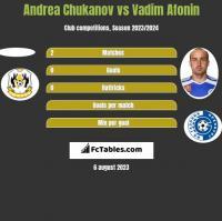 Andrea Chukanov vs Vadim Afonin h2h player stats