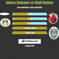 Andrea Chukanov vs Vitali Denisov h2h player stats