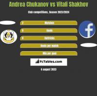 Andrea Chukanov vs Vitali Shakhov h2h player stats