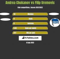 Andrea Chukanov vs Filip Uremovic h2h player stats