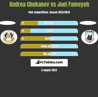 Andrea Chukanov vs Joel Fameyeh h2h player stats
