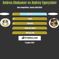 Andrea Chukanov vs Andrey Egorychev h2h player stats