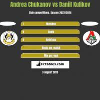 Andrea Chukanov vs Daniil Kulikov h2h player stats