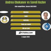 Andrea Chukanov vs Saveli Kozlov h2h player stats