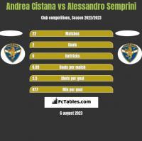 Andrea Cistana vs Alessandro Semprini h2h player stats