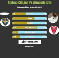 Andrea Cistana vs Armando Izzo h2h player stats