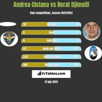 Andrea Cistana vs Berat Djimsiti h2h player stats