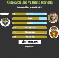 Andrea Cistana vs Bruno Martella h2h player stats