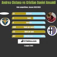 Andrea Cistana vs Cristian Daniel Ansaldi h2h player stats
