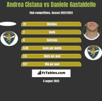 Andrea Cistana vs Daniele Gastaldello h2h player stats