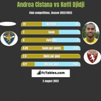 Andrea Cistana vs Koffi Djidji h2h player stats