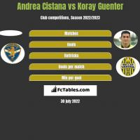 Andrea Cistana vs Koray Guenter h2h player stats