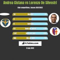 Andrea Cistana vs Lorenzo De Silvestri h2h player stats