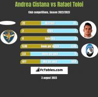 Andrea Cistana vs Rafael Toloi h2h player stats