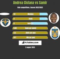 Andrea Cistana vs Samir h2h player stats