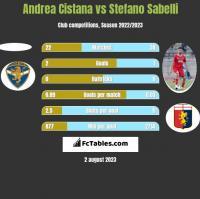 Andrea Cistana vs Stefano Sabelli h2h player stats