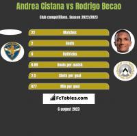 Andrea Cistana vs Rodrigo Becao h2h player stats