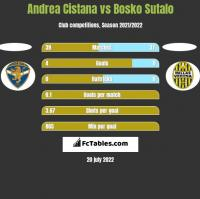 Andrea Cistana vs Bosko Sutalo h2h player stats