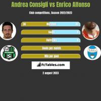 Andrea Consigli vs Enrico Alfonso h2h player stats