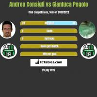 Andrea Consigli vs Gianluca Pegolo h2h player stats