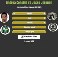 Andrea Consigli vs Jesse Joronen h2h player stats
