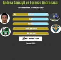 Andrea Consigli vs Lorenzo Andrenacci h2h player stats