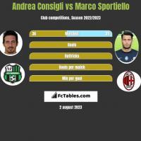 Andrea Consigli vs Marco Sportiello h2h player stats