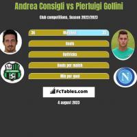 Andrea Consigli vs Pierluigi Gollini h2h player stats