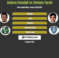 Andrea Consigli vs Stefano Turati h2h player stats